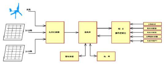 10KW风光互补微网发电系统教学实训台(室内外)
