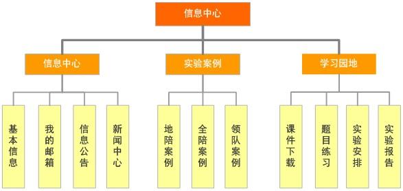 信息中心功能图