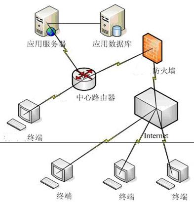 平台网络架构图