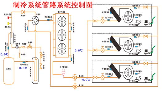 制冷系统管路系统控制图